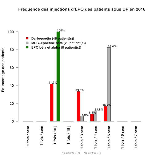 Graph.3.frequence epo inject