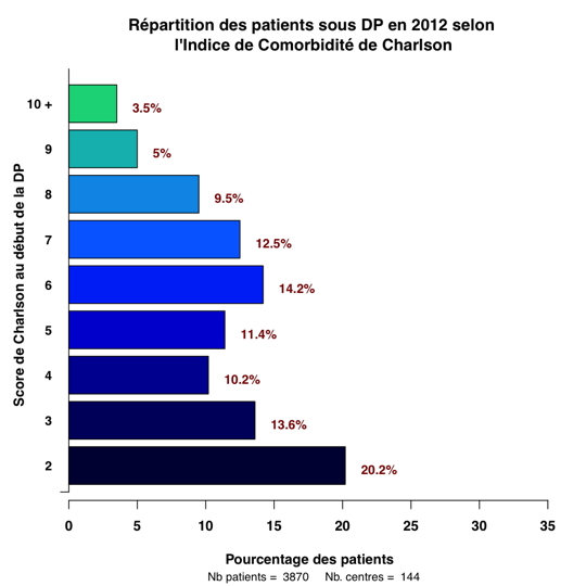 Graph.3.repartition Charlson