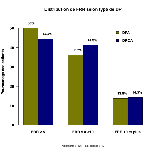 Graph 4 distribution pts FRR typeDP