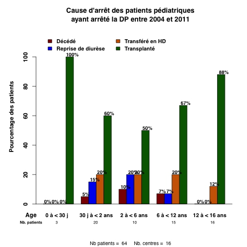 graph.3.pediatrie_causar_par_age