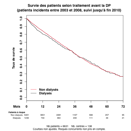 graph_3_survie_patient_treat_avant